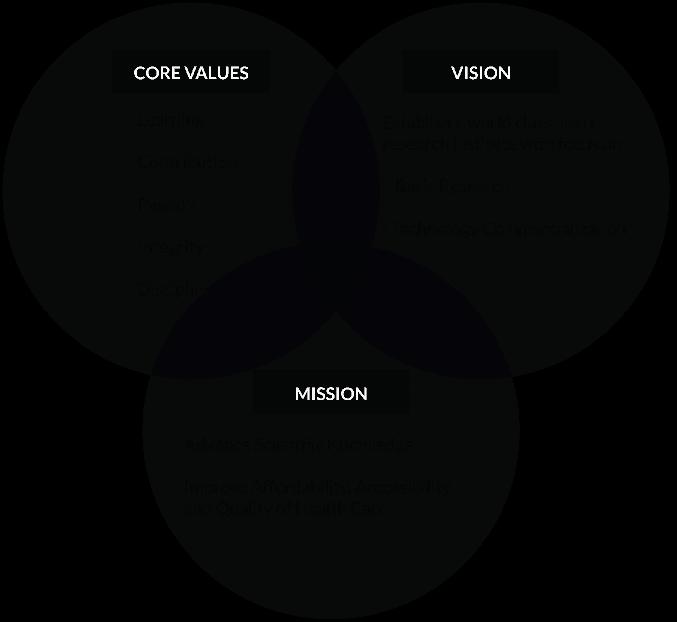 MVG_veinn_diagram_s